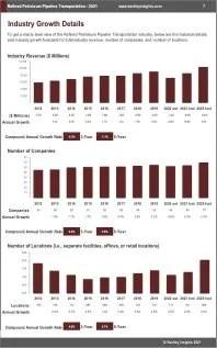 Refined Petroleum Pipeline Transportation Revenue