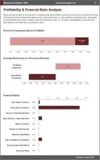Reinsurance Carriers Profit