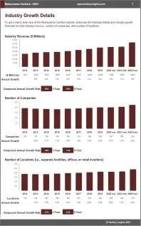 Reinsurance Carriers Revenue