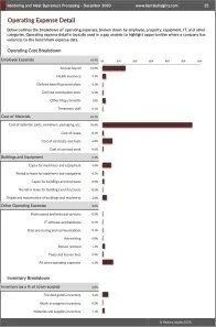 Rendering and Meat Byproduct Processing Operating Expenses