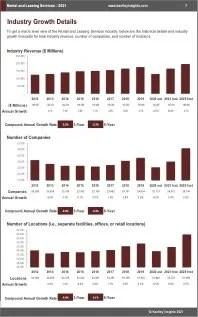 Rental Leasing Services Revenue