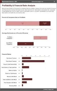 Repossession Services Profit