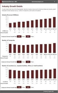 Repossession Services Revenue