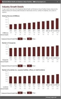 Residential Mental Health Substance Abuse Facilities Revenue