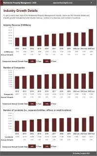 Residential Property Management Revenue