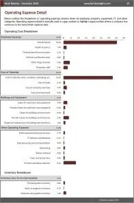 Retail Bakeries Operating Expenses