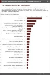 Rolling Mill and Other Metalworking Machinery Manufacturing Workforce Benchmarks