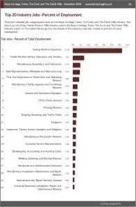 Rope, Cordage, Twine, Tire Cord, and Tire Fabric Mills Workforce Benchmarks