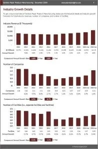 Sanitary Paper Product Manufacturing Revenue