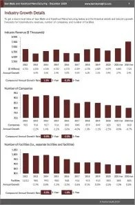 Saw Blade and Handtool Manufacturing Revenue
