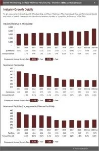 Sawmill, Woodworking, and Paper Machinery Manufacturing Revenue
