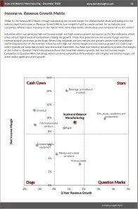 Scale and Balance Manufacturing BCG Matrix