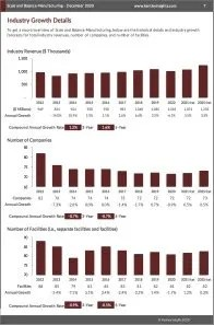 Scale and Balance Manufacturing Revenue