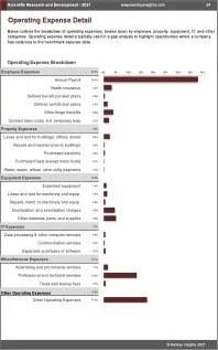 Scientific Research Development OPEX Expenses
