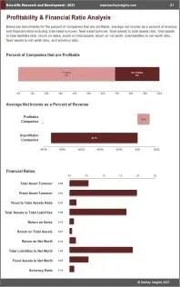 Scientific Research Development Profit