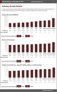 Scientific Research Development Revenue