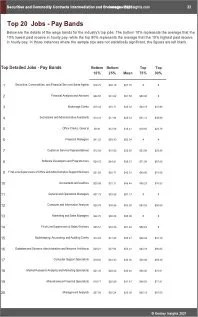 Securities Commodity Contracts Intermediation Brokerage Benchmarks