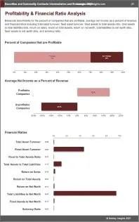 Securities Commodity Contracts Intermediation Brokerage Profit
