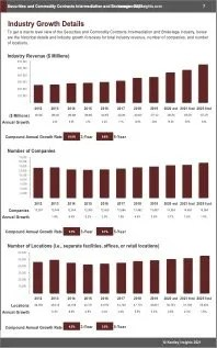 Securities Commodity Contracts Intermediation Brokerage Revenue