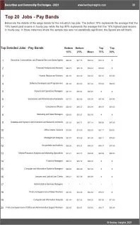 Securities Commodity Exchanges Benchmarks