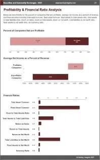 Securities Commodity Exchanges Profit