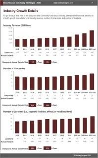 Securities Commodity Exchanges Revenue