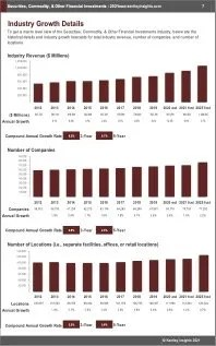 Securities Commodity Other Financial Investments Revenue