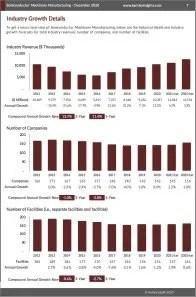Semiconductor Machinery Manufacturing Revenue