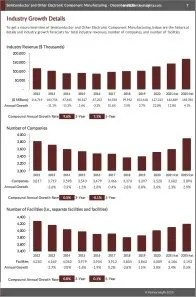 Semiconductor and Other Electronic Component Manufacturing Revenue