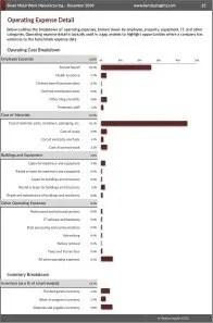 Sheet Metal Work Manufacturing Operating Expenses