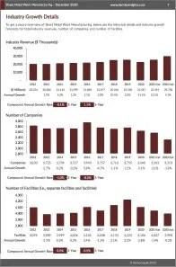 Sheet Metal Work Manufacturing Revenue
