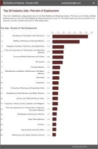 Ship Building and Repairing Workforce Benchmarks