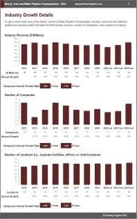 Slurry Coal Water Pipeline Transportation Revenue