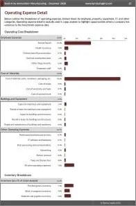 Small Arms Ammunition Manufacturing Operating Expenses