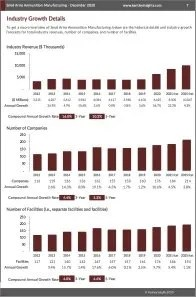 Small Arms Ammunition Manufacturing Revenue