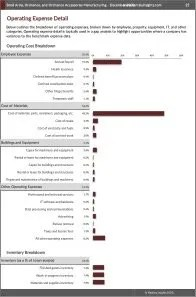 Small Arms, Ordnance, and Ordnance Accessories Manufacturing Operating Expenses