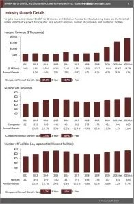 Small Arms, Ordnance, and Ordnance Accessories Manufacturing Revenue