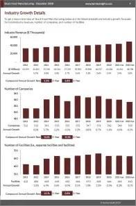 Snack Food Manufacturing Revenue