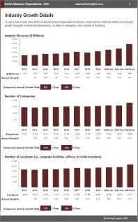 Social Advocacy Organizations Revenue