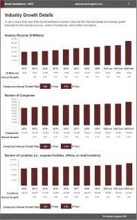 Social Assistance Revenue
