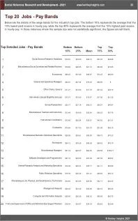 Social Sciences Research Development Benchmarks