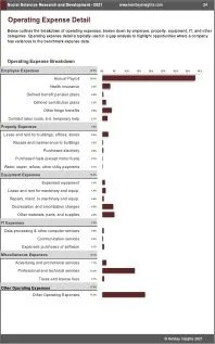 Social Sciences Research Development OPEX Expenses