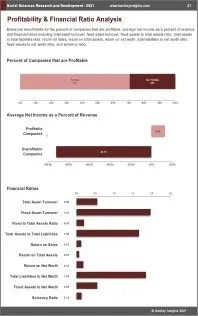 Social Sciences Research Development Profit