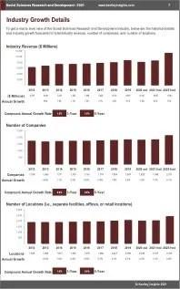 Social Sciences Research Development Revenue