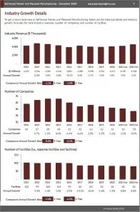 Softwood Veneer and Plywood Manufacturing Revenue