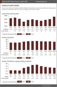 Soybean and Other Oilseed Processing Revenue