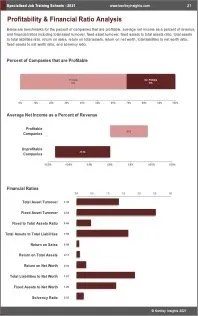 Specialized Job Training Schools Profit