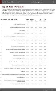 Specialty Charter Air Services Benchmarks