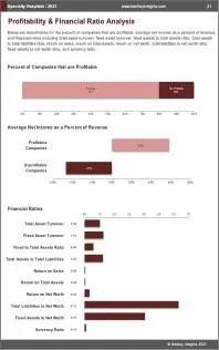 Specialty Hospitals Profit