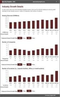 Specialty Hospitals Revenue